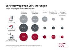 Vertriebswege-Versicherungen_GDV-2014-n-Web.jpg 1.500×1.064 Pixel