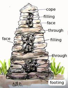 Make of drystone wall
