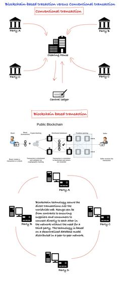 Blockchain technology secure the direct transactions over the worldwide web. Range can be from contracts to ensuring suppliers and consumers to connect directly to each other in the network without the need for a third-party.