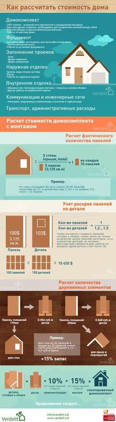 Как рассчитать стоимость дома