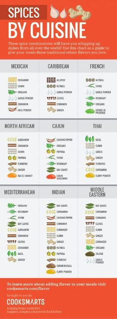 Figure out which types of spices go in which types of cuisine from around the world.