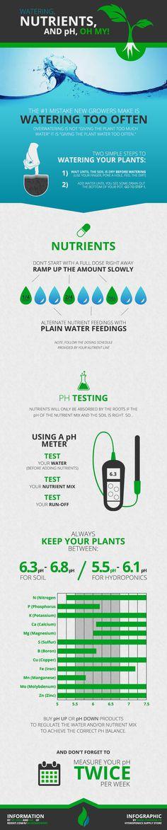 watering nutrients pH