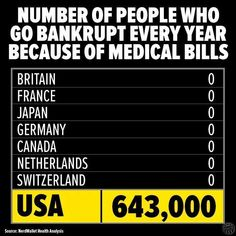 It's time for universal healthcare. Get with it USA. I believe in us!