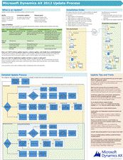 Microsoft Dynamics AX 2012 Update process