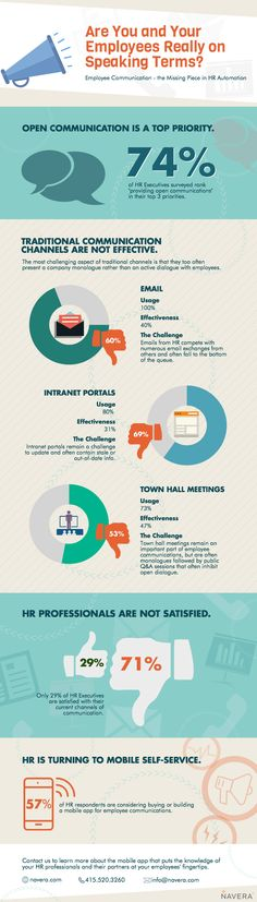 Only 29% of #HR execs are satisified w/ current employee comms channels. Ouch! #infographic #mobileHR