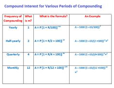 What Is Compounding And The Compound Interest Formula Compounding