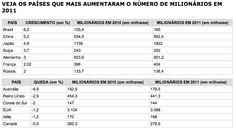 Brasil teve maior crescimento de milionários, aponta estudo.