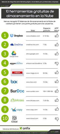 10 herramientas gratuitas de almacenamiento en la Nube #infografia #infographic #cloudcomputing