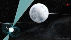 Triple star system can reveal secrets of gravity:  A newly discovered triple star system that consists of a pulsar and two white dwarf stars who's orbits around the pulsar are smaller than the orbit of Earth around the Sun will help scientists study precise measurements of gravity and could resolve difficulties with Einstein's theories.
