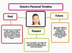 iPad Lesson Plan - Personal Timeline - Popplet.  Add to first grade research unit.