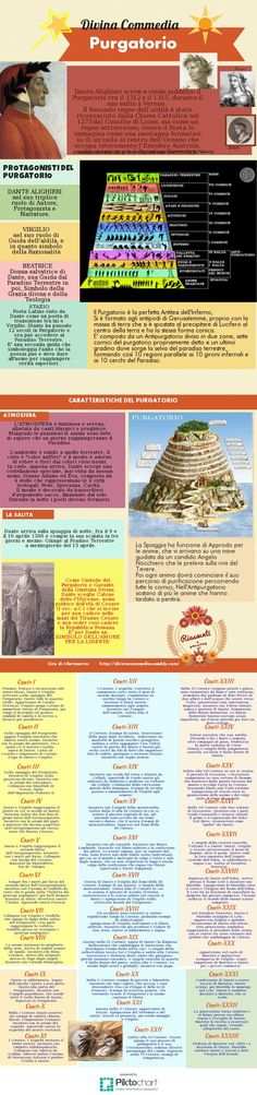 Dante Alighieri. Purgatorio   @Piktochart Infographic