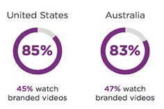 Video Viewing on Social Networks: Trends and Consumer Preferences http://www.marketingprofs.com/charts/2016/31295/video-viewing-on-social-networks-trends-and-consumer-preferences