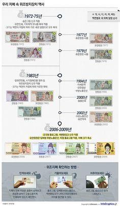 infographics 우리나라 위조지폐 방지 장치의 역사