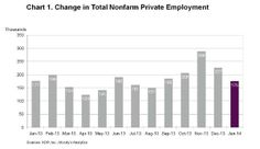 ADP: 175,000 Jobs Added in January; 25,000 in Construction