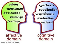 Affective Domain in the Classroom