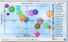 Project portfolio bubble chart with center axes