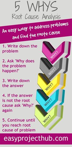 The powerful 5 Why method to uncover problems' sources