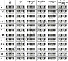 piano chords chart printable   Learn Piano Gospel Chords   Learn How To Play The Piano