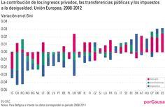 La contribución de los ingresos privados, las transferencias públicas y los impuestos a la desigualdad en la Unión Europea.