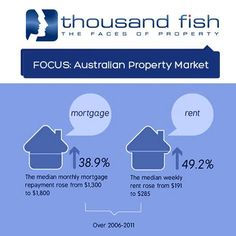 Mortgage vs Rent Australian Property Market Trends
