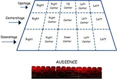 How do you tell the difference between stage right and stage left? Upstage and downstage? Here is a handy diagram that clearly details the different stage directions.