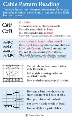 How to Read Cable Patterns, from #yarnschool by Over the Rainbow Yarn.