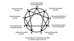 Personality Disorders - The Enneagram as a Standard for the DSM by Elizabeth Wagele (1939-2017)