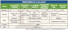 Proverbs At a Glance