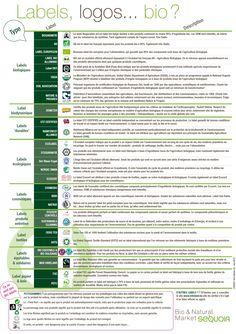 Labels, logos bio. Agriculture, Facebook, Logos, Box, Eating Healthy, Wedding Ring, World, Snare Drum, Logo