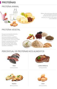 Principais Fontes de Proteina