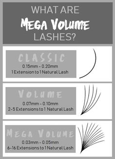 What are Mega Volume Lashes? - - Have you heard of mega volume lashes? What is mega volume? Is mega volume safe? Are mega volume lashes damaging to natural lashes? Is mega volume just volume with a fancy new name? How To Grow Eyelashes, Applying False Eyelashes, Applying Eye Makeup, Longer Eyelashes, False Lashes, Vaseline Eyelashes, Permanent Eyelashes, Big Lashes, Eyelash Extensions Salons