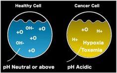 Αλκαλικό νερό: Σκοτώνει τα καρκινικά κύτταρα. Πώς να το προετοιμάσετε