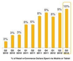 comScore recently reported that in Q3 one-tenth of retail e-commerce spending came from mobile devices (including tablets). We should see this percentage go up when the Q4 numbers are released early next year.