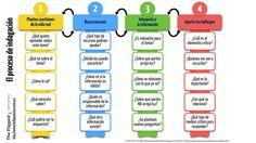 ¿Cuáles pueden ser las preguntas clave en un proceso de indagación?