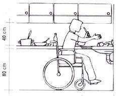 Com vocês, maisum post com dicas que ajudam a tornar o seu ambiente acessível. Dessa vezfalaremos sobre a cozinha. - Muitas vezes o maior obstáculo encontrado nesse espaçoéa pequena metragem quadrada. Assim, surgem dificuldades para o cadeirante se deslocar e dar um giro completo com a cadeira. Caso não seja possível fazer uma obrinha eaumentar essa metragem quadrada,tente utilizar apenas o mobiliário necessário elivrar ao máximo acirculação de obstáculos para queas manobras sejam…