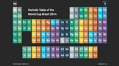 panenka76 - Google Search Periodic Table, Diagram, Google Search, Periodic Table Chart, Periotic Table