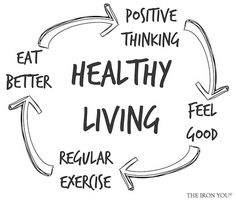 The Virtuous Cycle · Healthy Living Cycle from Starling Fitness.