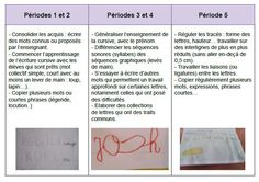 programme maternelle 2015 écriture grande section GS Grande Section, Document, Ms Gs, Kids Learning, Programming, Alphabet, Classroom, Teaching, School