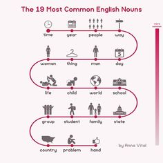 The list of most common English words tells a really interesting story about who we are. Here are just the nouns. Which of these do you say most often? (4 of 365 #ThoughtsVisualized)