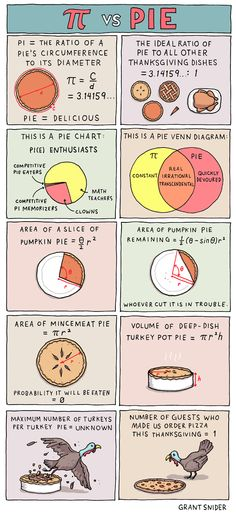 Pi vs. Pie | Incidental Comics