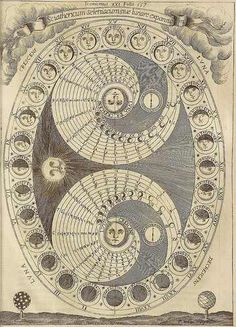 """Sciathericum Seleniacum ~ ' The Selenic Shadowdial or the Process of the Lunation' ~ """"The spirals show the length of the Moon's appearance in the sky, with its rising and setting. The scheme gives the Moon twenty-eight phases and the engraver, Pierre Miotte, has reversed the appearance of the waxing and waning moons for the northern hemisphere."""" ~ Athanasius Kircher"""