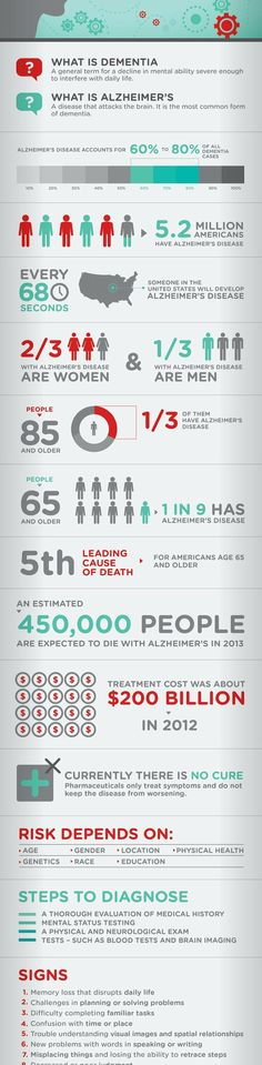 #Alzheimers and #Dementia #Infographic http://www.a-health-blog.com/alzheimers-and-dementia-infographic.html?utm_content=bufferbcf04&utm_medium=social&ut...