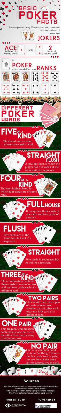 "The #Infographic titled ""Basic #Poker Facts,"" has been created by CasinoFloor.com with a big idea, giving a detailed information about this interesting card game, that is popularly played in all casinos worldwide. The following Infographic will helpful in educating new casino goers about some of the basic facts about poker game, that they might need to know."