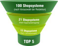 Die TOP 5 der Shopsysteme