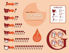 MyRecipes Cooking Conversion Chart