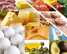 Jumping into the ketogenic diet without a rock-solid plan will set you up for failure. Use this approach, crafted by researchers and athletes who have done the work and made the switch already! meal plan for bodybuilders Ketogenic Diet Meal Plan, Keto Meal Plan, Diet Meal Plans, Ketogenic Recipes, Diet Recipes, Keto Foods, Diet Meals, Vegan Foods, Paleo Diet