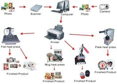 Step by Step of How to Use Sublimation Transfer Paper