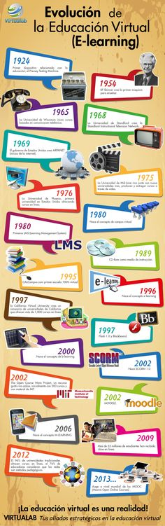 LA EVOLUCIÓN DEL ELEARNING #INFOGRAFIA #INFOGRAPHIC #EDUCATION