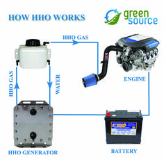 Hydrogen HHO generators use electricity from the battery of a vehicle to split water (H2O) into Hydrogen and Oxygen.  Hydrogen is generated only when the engine of the vehicle is activated and it is never stored in the system. The instant that HHO is produced, it gets immediately injected into the engine where it blends with the existing fuel. The resulting mixture burns more efficiently, reducing fuel consumption and the amount of pollutants released in the air.