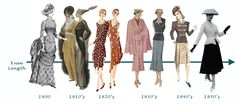 Fashion Timeline - If we want to figure out when to base Miss Gulchs/Dorothys apparel off of.